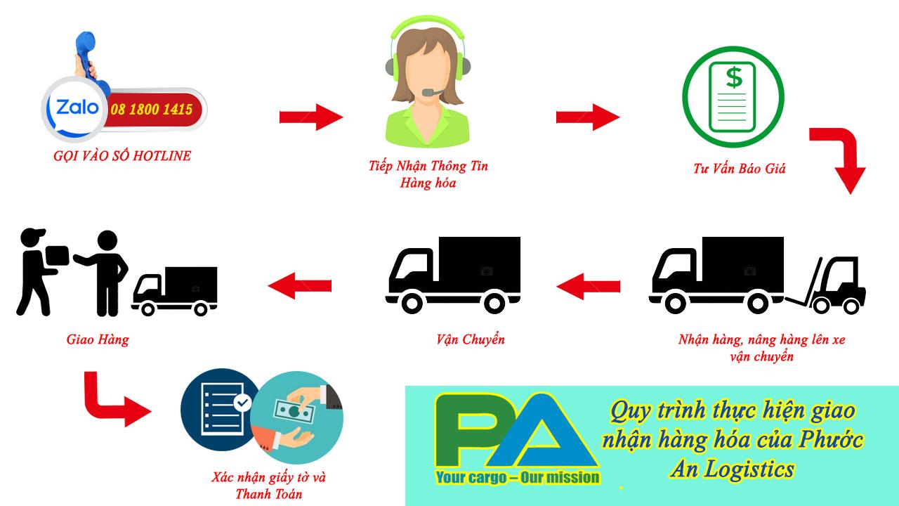 Quy trình vận chuyển hàng hóa đi Gia Lai